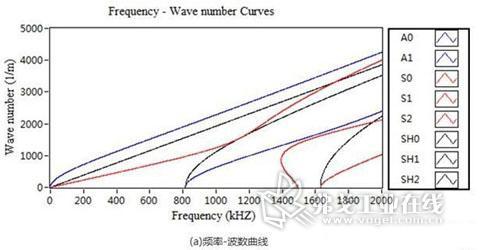 图2为中心频率为200kHz的A0模态在 2mm厚钢板中激发波包随传播距离的变化过程