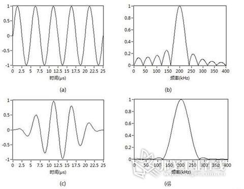 图4 5周期200kHz正弦波与加窗调制对比: