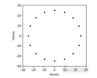 图6 超声导波雷达相控阵列