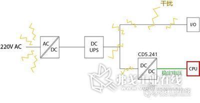 图1 风电主控柜接线示意图