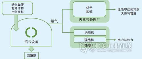 沼气制备和利用的流程图
