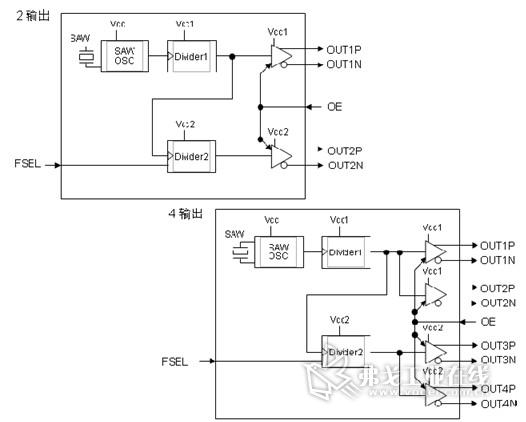 """行业首次推出多输出""""mg7050系列""""saw振荡器"""