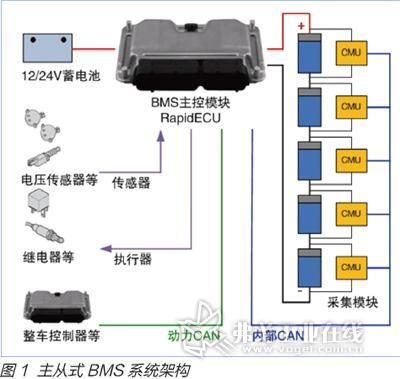 准确控制所有执行器的动作,由于bms功能的多样性与复杂性,要求bms硬件