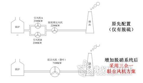 高压变频器在电厂脱硝改造中的应用