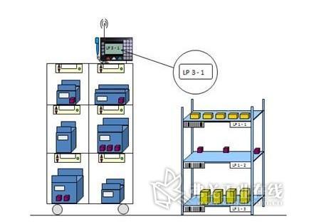 迅信无线累积拣货终端指示系统