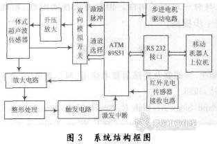 探测系统硬件设计