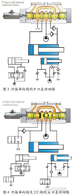 液压系统中差动液压缸高能效的探讨图片