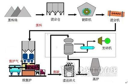 图一,煤焦化工艺流程图