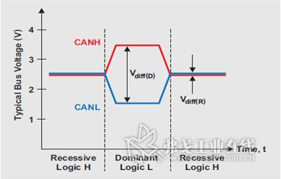 发收器将单端数字逻辑信号,txd(或者d)和rxd(或者r)转换为差分can