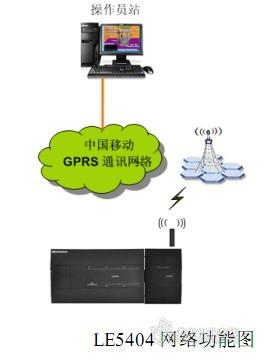 le5404gprs无线通讯模块使用说明
