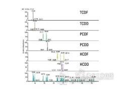 低浓度残留的PCDD/F筛选