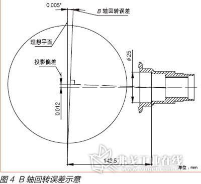 后壳体轴承孔位置度超差问题的解决