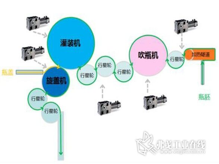 图2 吹灌旋一体机示意图