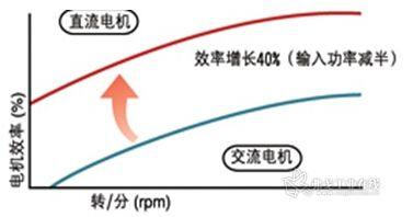 图示1-直流电机与交流电机对比图-大联大世平集团推出基于 NXP 图片