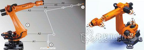 1  KUKA六轴机器人结构系统-高效,柔性的机器人焊接工艺高清图片