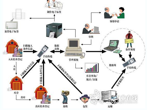仓储管理系统,erp,进销存软件的区别与联系