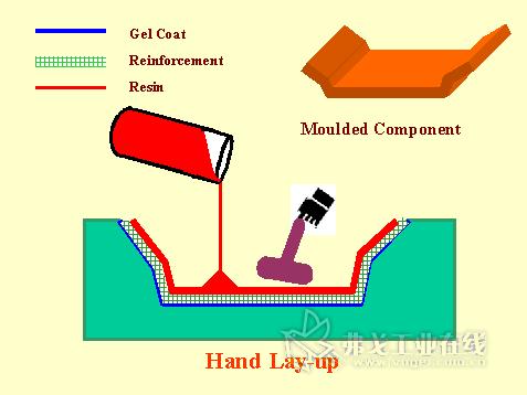 图1 手糊成型工艺示意图