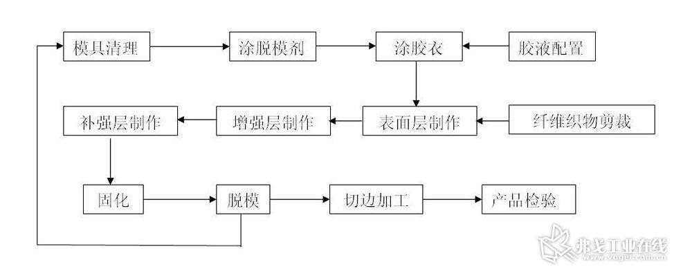 图2 手糊成型工艺流程