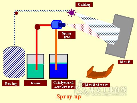 图4 喷射成型工艺示意图