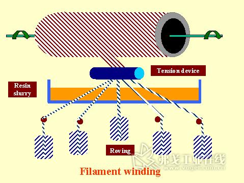图7 纤维缠绕成型工艺示意图
