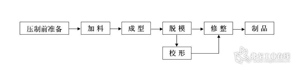 图13 SMC模压成型工艺流程