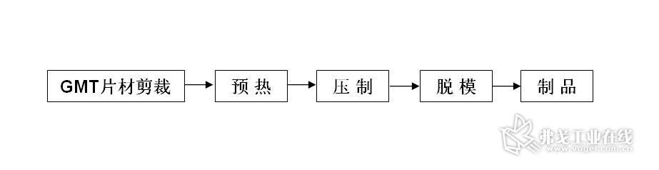 图14 GMT模压成型工艺流程