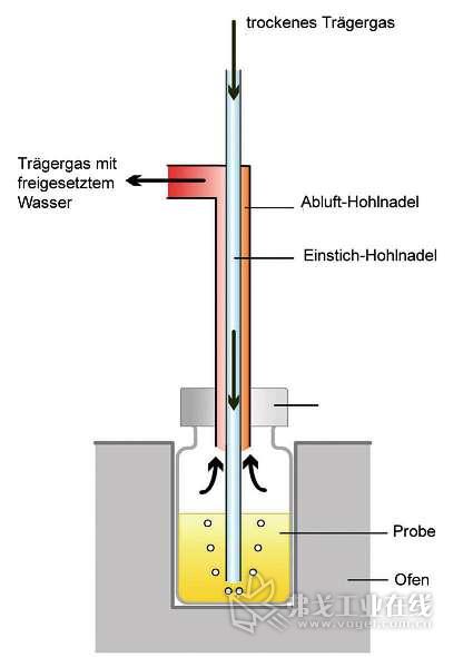 制药工业中的含水量分析