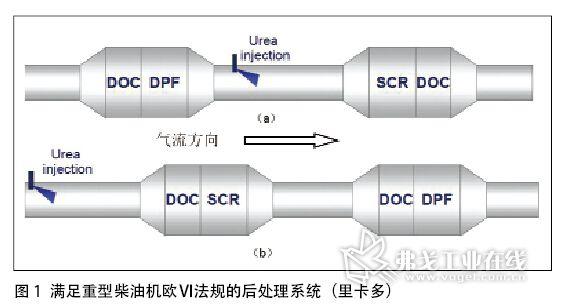 柴油车排放控制技术路线选择_ai汽车网_弗戈工业在线