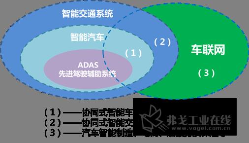 图1 车联网与智能汽车、智能交通的相互关系  智能网联汽车的体系架构与发展阶段 智能网联汽车本身具备自主的环境感知能力。此外,它也是智能交通系统(ITS)的核心组成部分,是车联网体系的一个结点,通过车载信息终端实现与人、车、路、互联网等之间的无线通讯和信息交换。 (一) 智能网联汽车的体系架构 智能网联汽车集中运用了计算机、现代传感、信息融合、模式识别、通信网络及自动控制等技术,是一个集环境感知、规划决策和多等级驾驶辅助等于一体的高新技术综合体,拥有相互依存的技术链和产业链体系。 1、智能网联汽车的技术