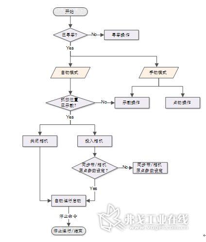 输液袋码放系统工作流程图