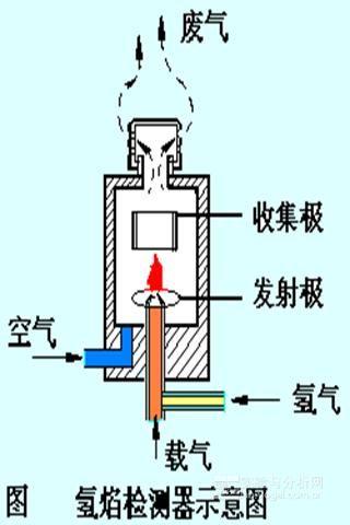 氢火焰检测器(fid)