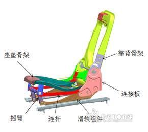 基于试验的某汽车后排座椅骨架结构优化高清图片