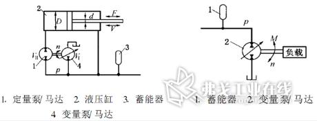 液压储能器能量回收技术原理