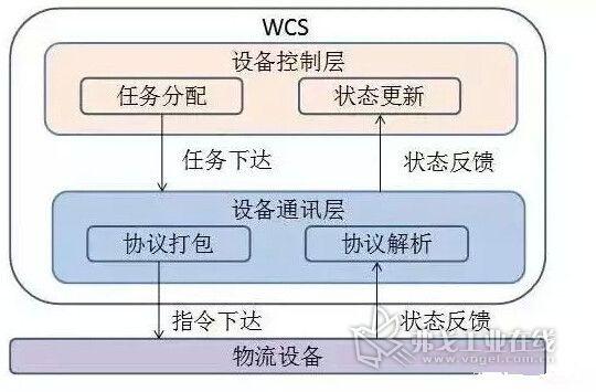 仓储系统的业务流程,并且这个过程完全是按照程序