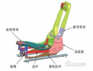 基于试验的某汽车后排座椅骨架结构优化