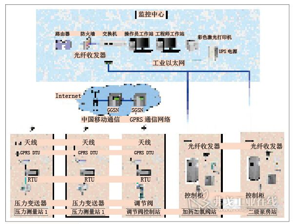 水厂自动化控制系统中的plc控制