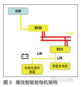 高效智能发电机技术应用研究_ai汽车网_弗戈工业在线