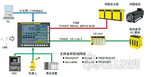 fanuc cnc控制系统网络