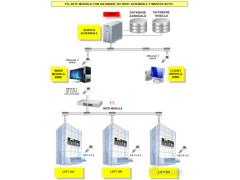 MODULA WMS自动货柜仓储管理系统