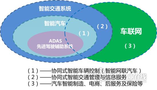 """弗戈汽车网 技术 设计与开发 >>智能网联汽车发展现状与趋势分析   """""""
