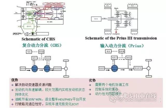 双电机串并联动力系统:通过离合器或换挡机构,低车速时以串联模式