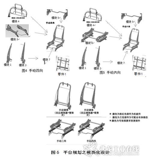 平台化塑料座椅骨架设计探讨_ai汽车网_弗戈工业在线