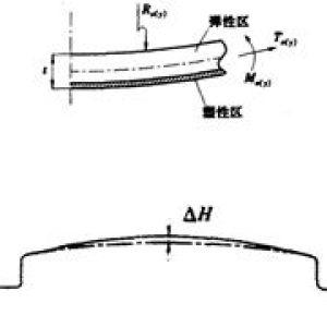 基于eta/Dynaform发盖外板拉深后切边回弹的模拟研究