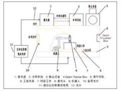 白车身顶盖激光深熔焊的应用分析