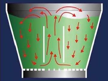 影响流化床工艺过程的关键因素及其后果