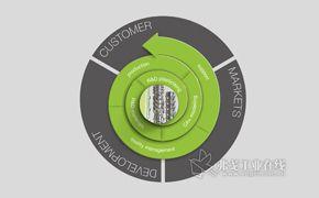 恩格尔重组塑化系统部门,以更具针对性的方式贴近客户需求