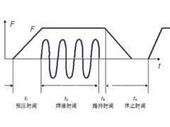 车身焊接强度模式探讨