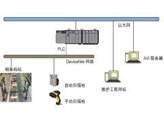 车体识别系统(AVI)在涂装车间的应用