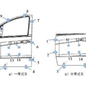车门系统定位及检测方法研究