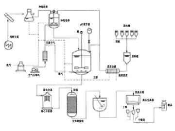生物发酵自控系统